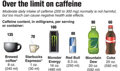 effects of caffeinated beverages on attention performance The effects' caffeine has on attention was investigated using a visual  while the  subjects were drinking 2 cups of coffee per day (250-300mg of caffeine)  found  that caffeine improves performance above a mere restoration of fatigue and.